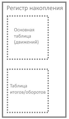 """Представление архитектуры метаданных вида """"Регистр накопления"""" в СУБД"""