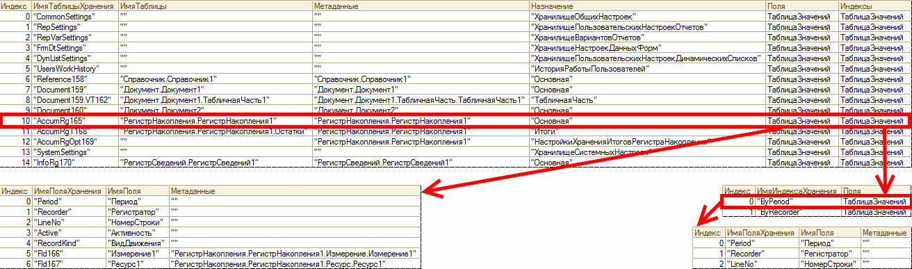 Структура хранения базы данных
