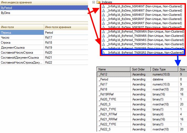 Структура и состав индексов на уровне СУБД и платформы