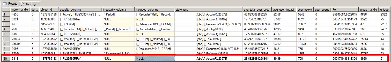Отсутствующие индексы в базе данных