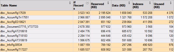 """Отчет """"Использование дисковой памяти таблицей"""" (Disk Usage by Table)"""